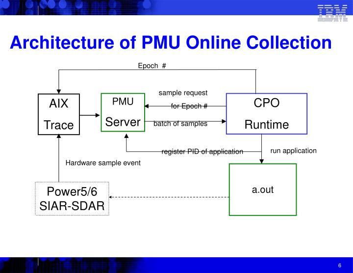 Architecture of PMU Online Collection