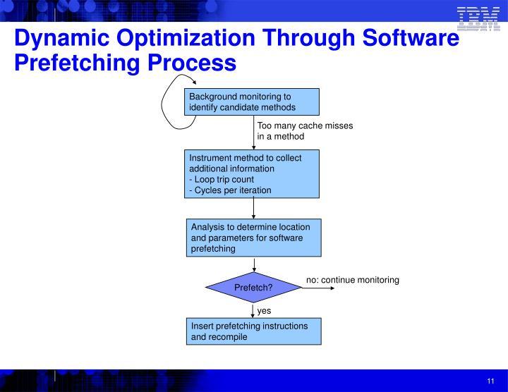 Dynamic Optimization Through Software Prefetching Process