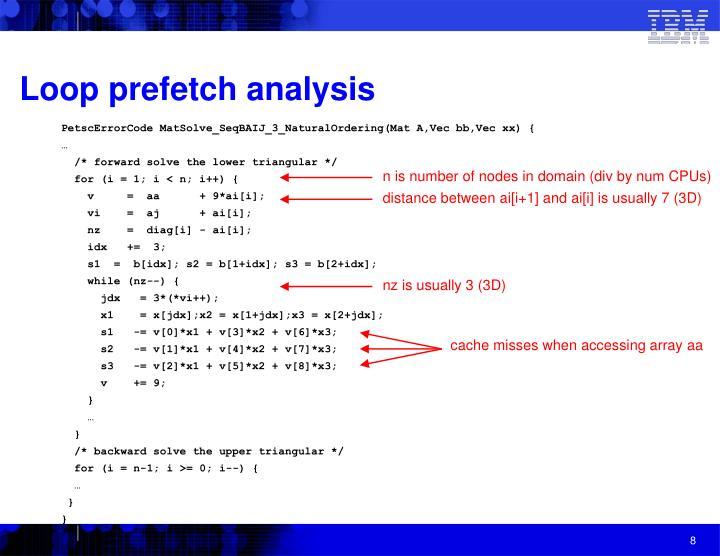 Loop prefetch analysis