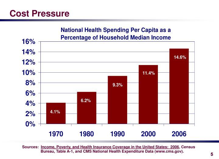 Cost Pressure