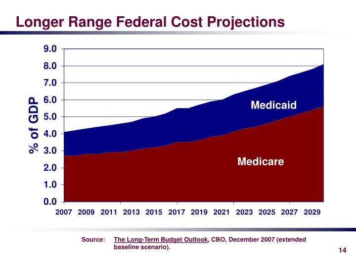 Longer Range Federal Cost Projections