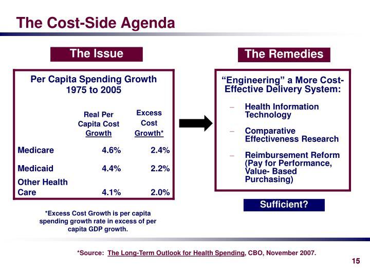 The Cost-Side Agenda