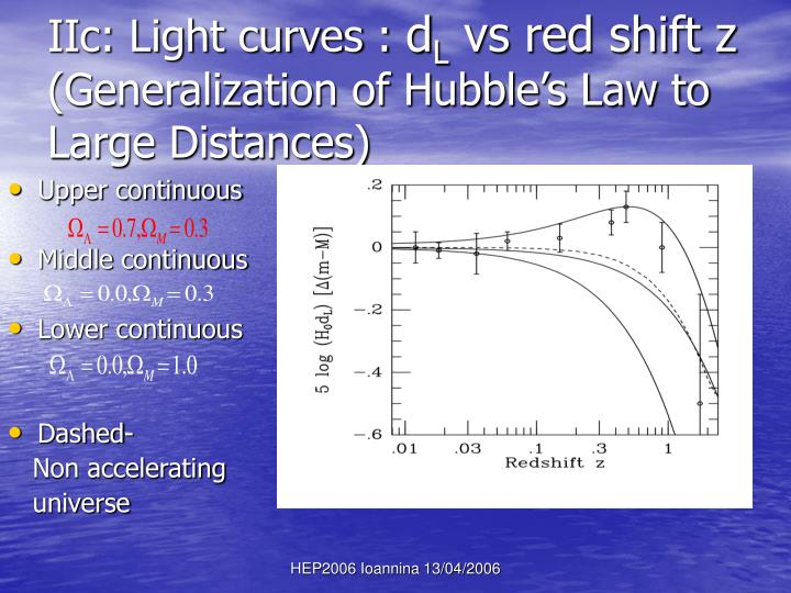 IIc: Light curves :