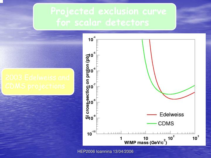 Projected exclusion curve