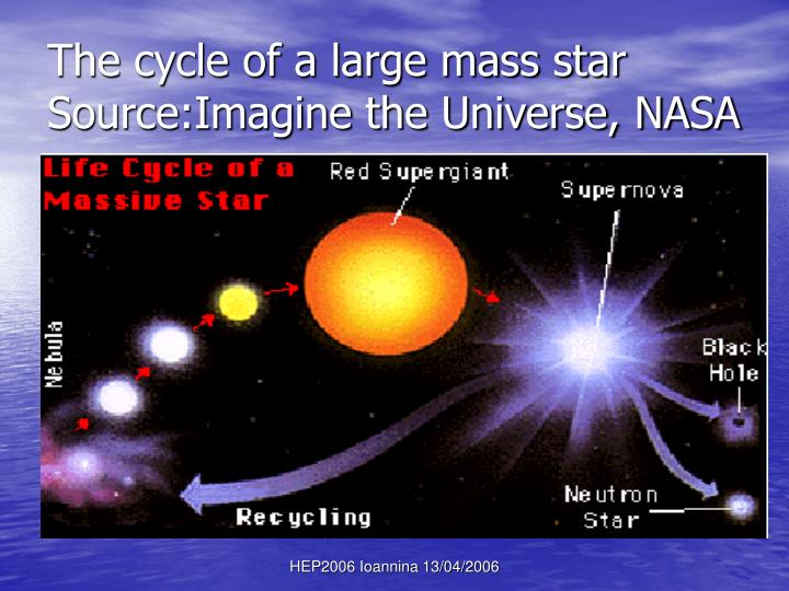 The cycle of a large mass star Source:Imagine the Universe, NASA