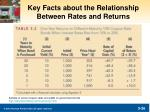 key facts about the relationship between rates and returns