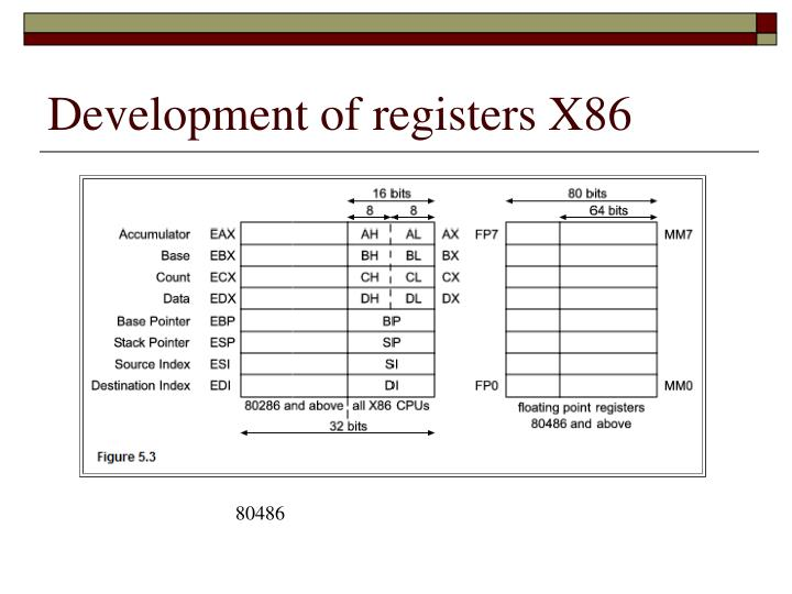 Development of registers X86