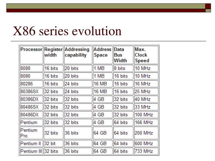 X86 series evolution