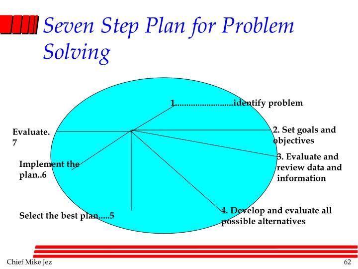 Seven Step Plan for Problem Solving