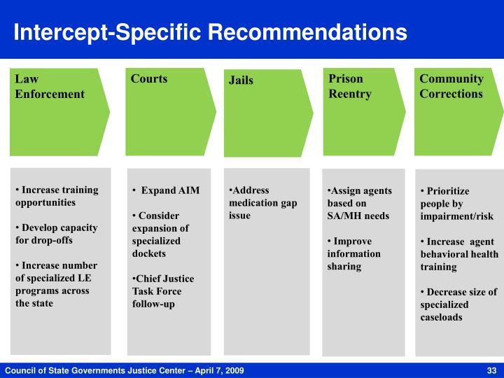 Intercept-Specific Recommendations