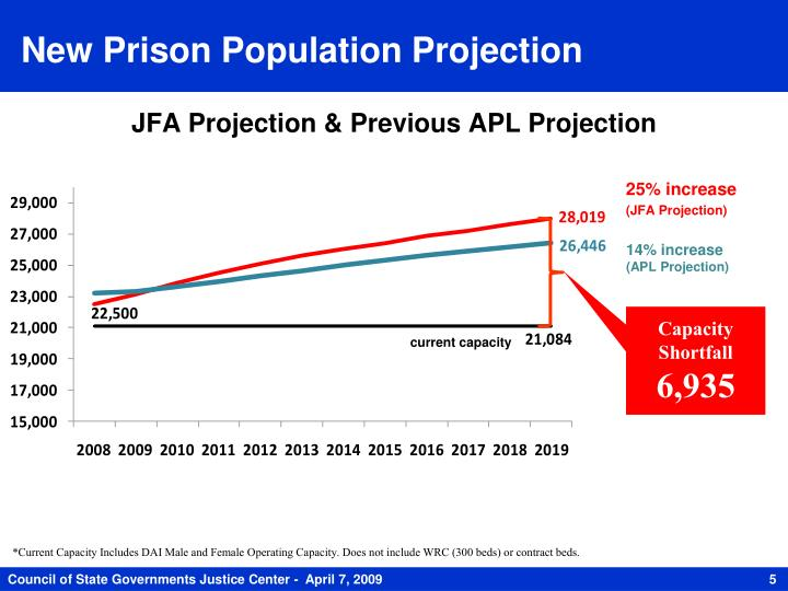 New Prison Population Projection