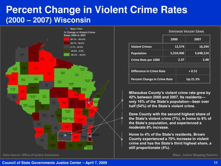 Percent Change in Violent Crime Rates