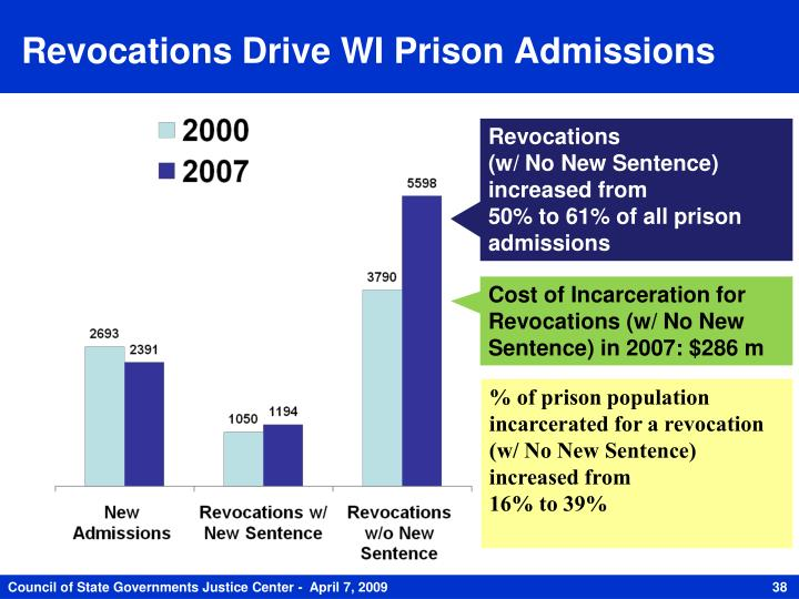 Revocations Drive WI Prison Admissions