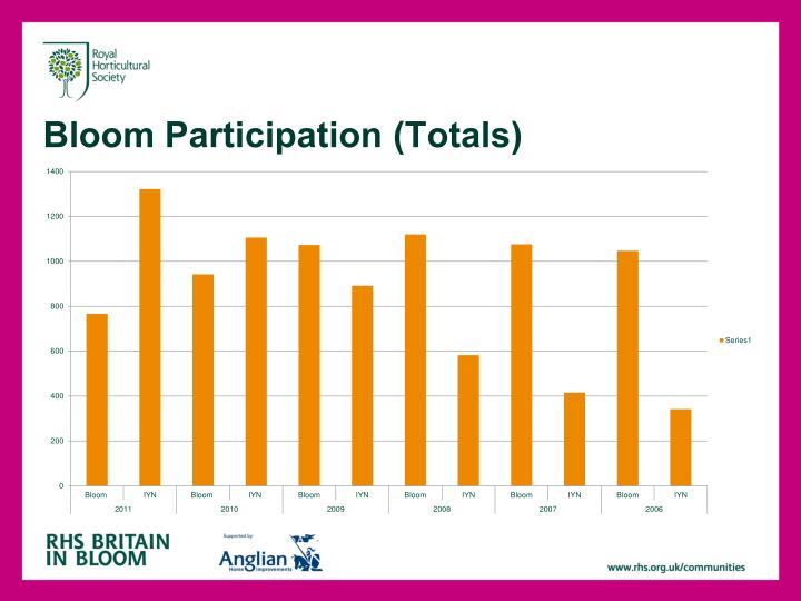 Bloom participation totals