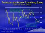 furniture and home furnishing sales year over year change