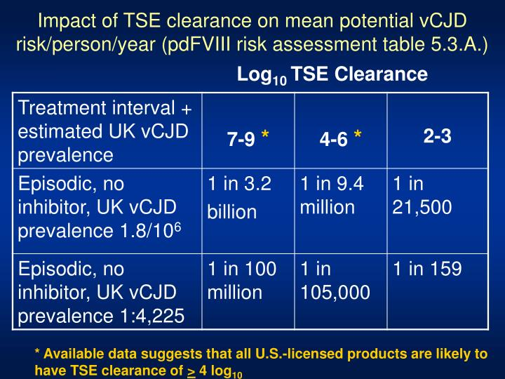 Impact of TSE clearance on mean potential vCJD risk/person/year (pdFVIII risk assessment table 5.3.A.)