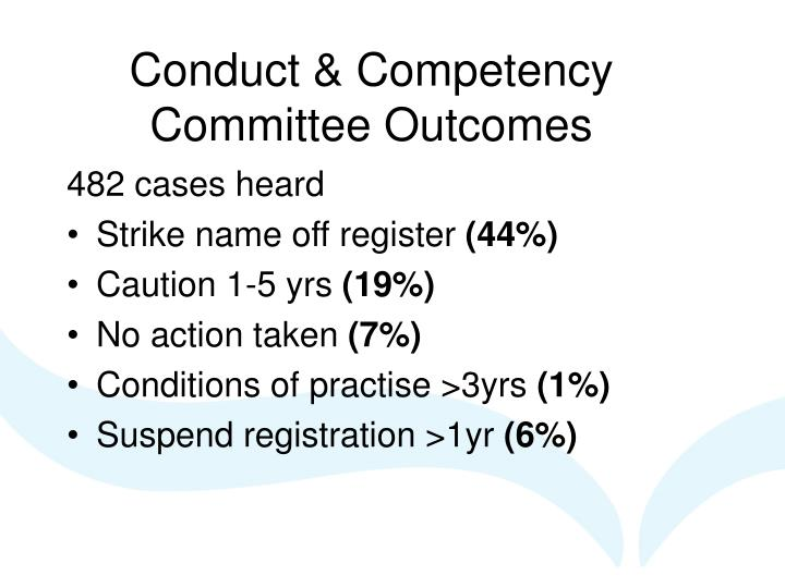 Conduct & Competency Committee Outcomes