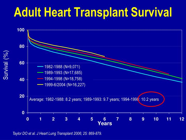 Adult Heart Transplant Survival