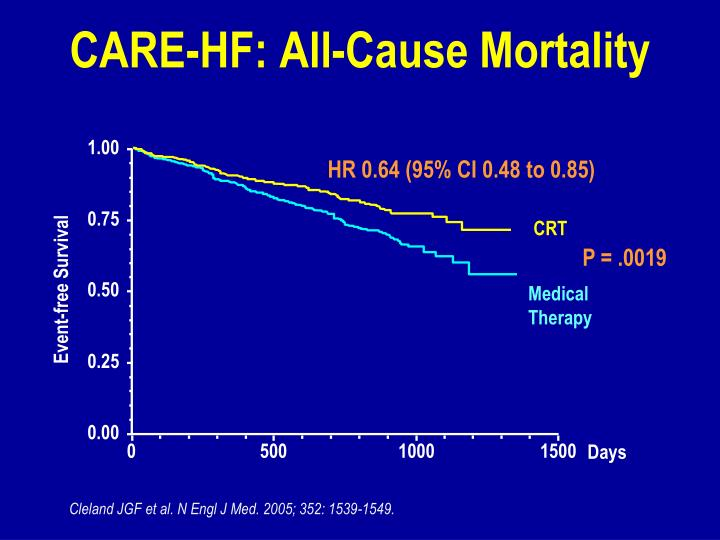 CARE-HF: All-Cause Mortality