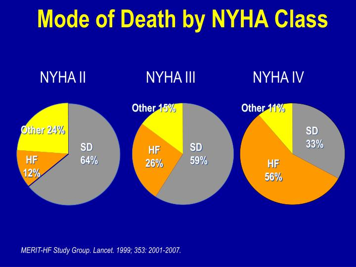 Mode of Death by NYHA Class