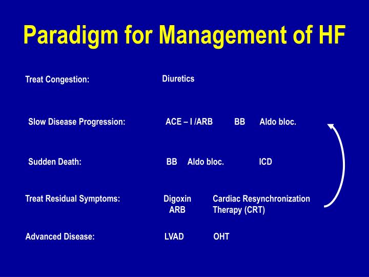 Paradigm for Management of HF