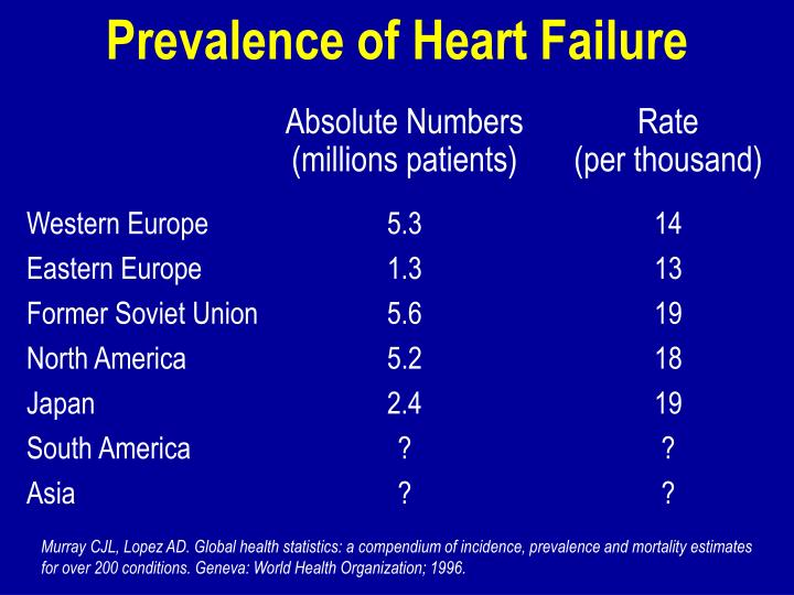 Prevalence of Heart Failure