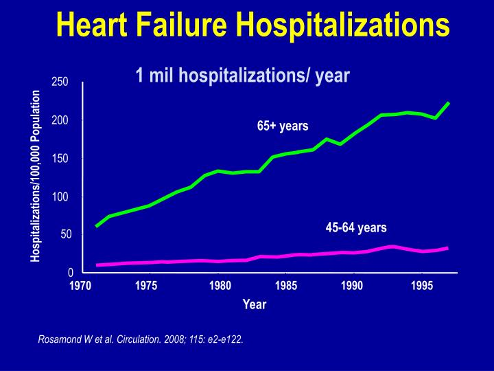 Heart Failure Hospitalizations