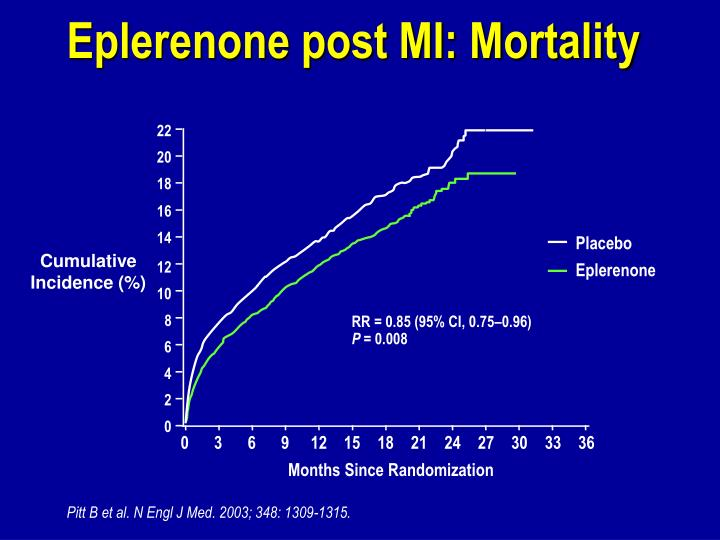 Eplerenone post MI: Mortality