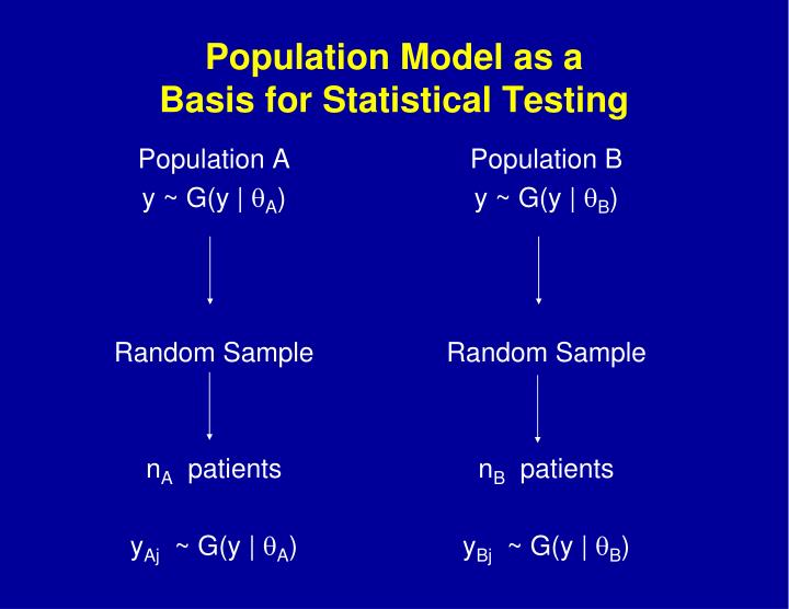 Population Model as a