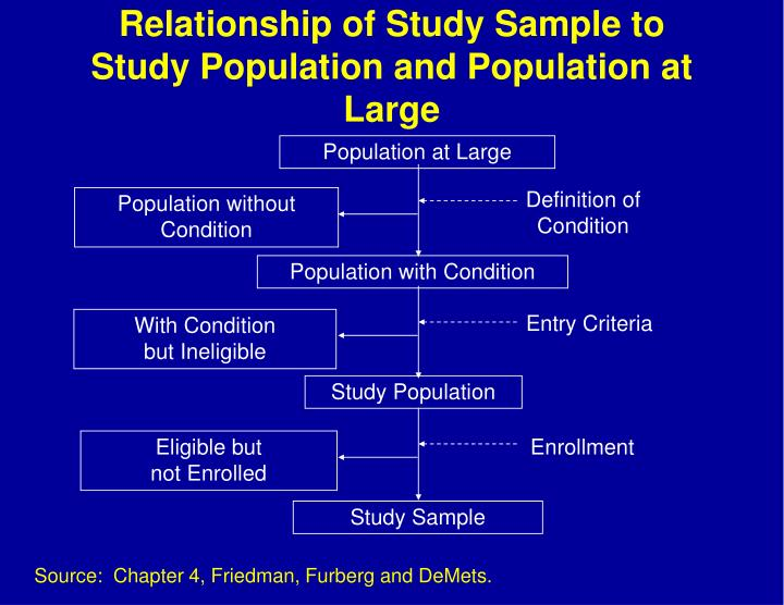 Relationship of Study Sample to Study Population and Population at Large
