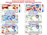 impact of air quality on climate in jja 2050 with projected emissions 2050 climate change only