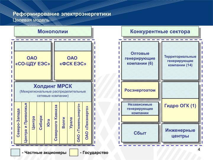Конкурентные сектора
