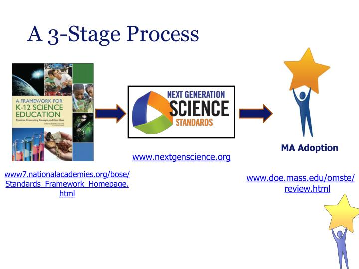 A 3-Stage Process