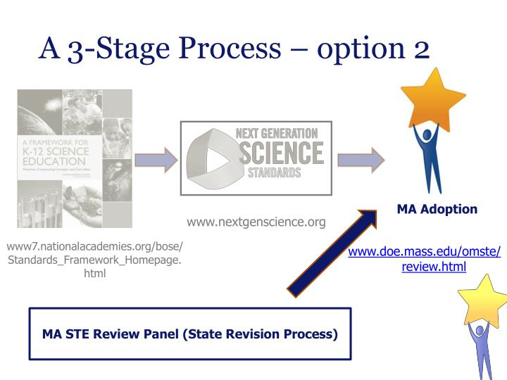 A 3-Stage Process – option 2