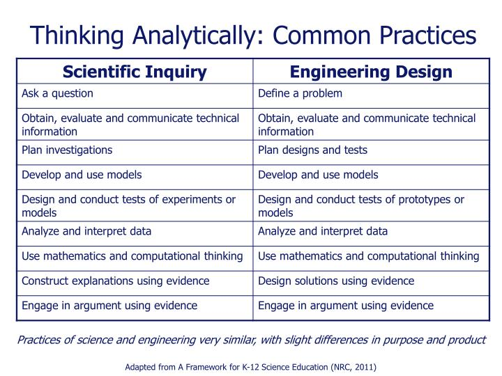 Thinking Analytically: Common Practices