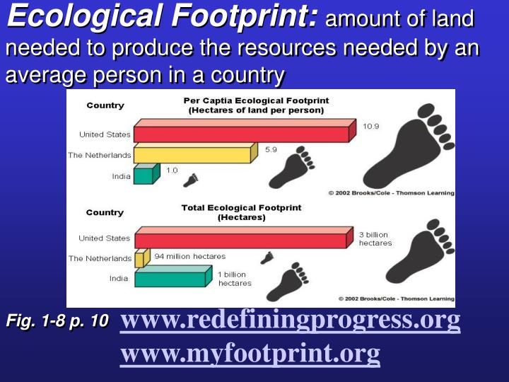 Ecological Footprint: