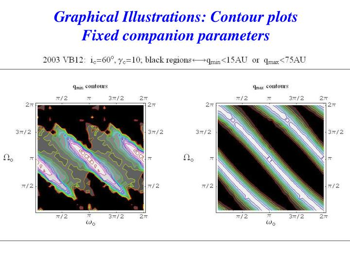 Graphical Illustrations: Contour plots