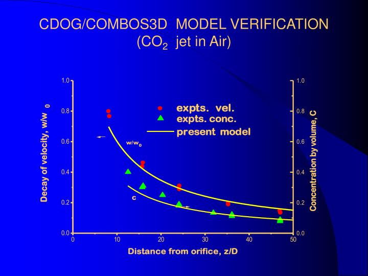 cdog combos3d model verification co 2 jet in air n.
