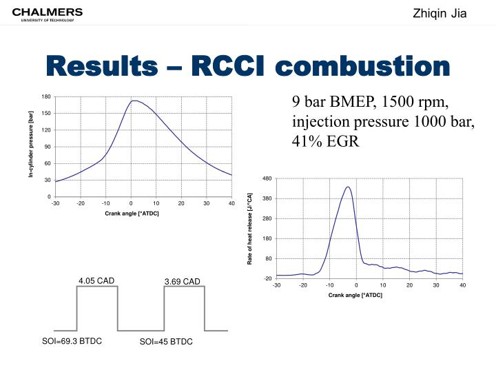 Results – RCCI combustion