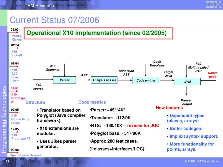 Operational X10 implementation (since 02/2005)