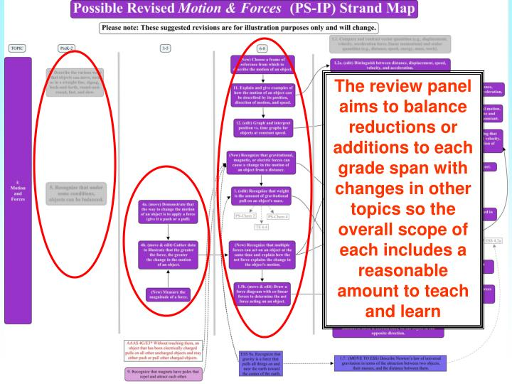 The review panel aims to balance reductions or additions to each grade span with changes in other topics so the overall scope of each includes a reasonable amount to teach and learn