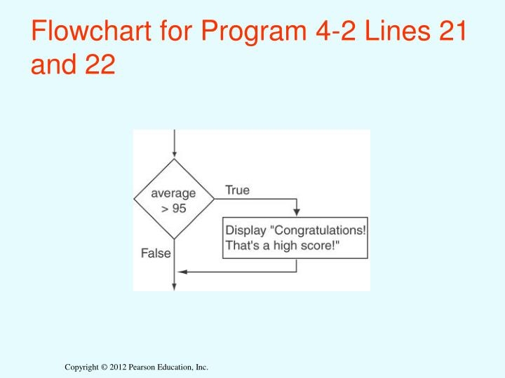 Flowchart for Program 4-2 Lines 21 and 22