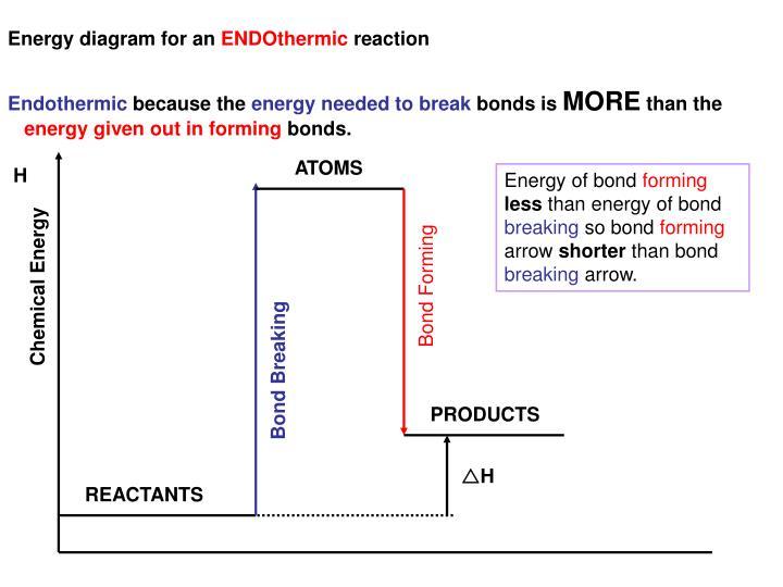 Energy diagram for an