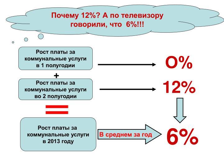 Почему 12%? А по телевизору говорили, что  6%!!!
