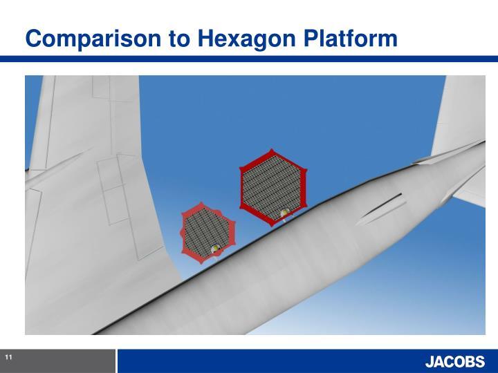 Comparison to Hexagon Platform