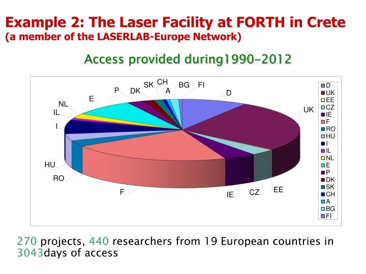 Example 2: The Laser Facility at FORTH in Crete