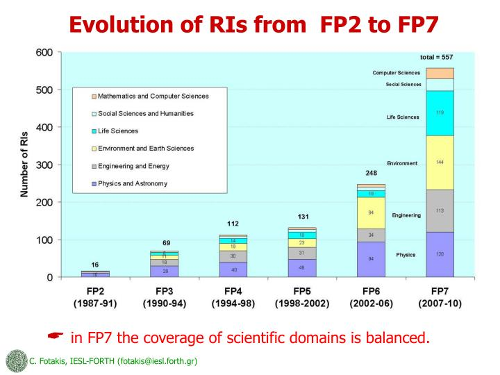 Evolution of RIs from  FP2 to FP7