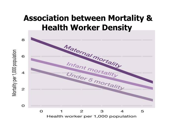 Association between Mortality & Health Worker Density