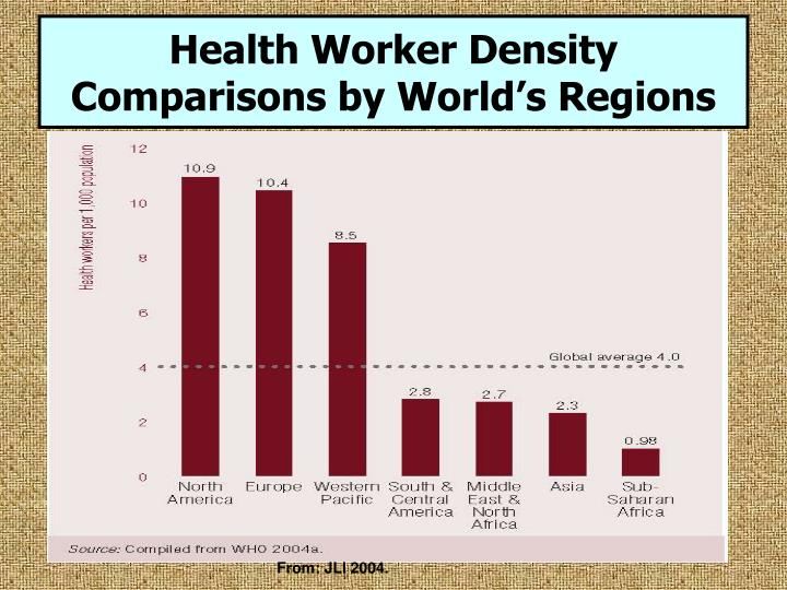 Health Worker Density Comparisons by World's Regions