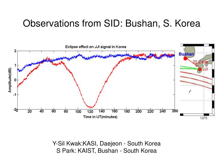 Observations from SID: Bushan, S. Korea